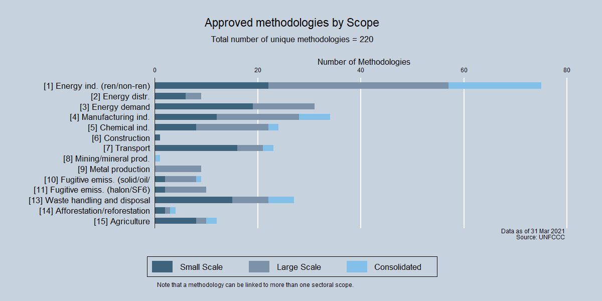 Approved methodologies by Scope