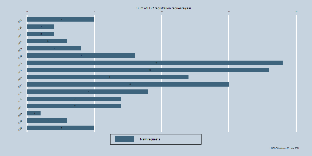 LDC Registration Requests by year