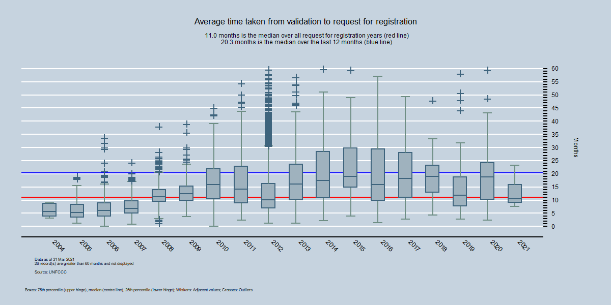 By Year - Average time between validation and start of registration request